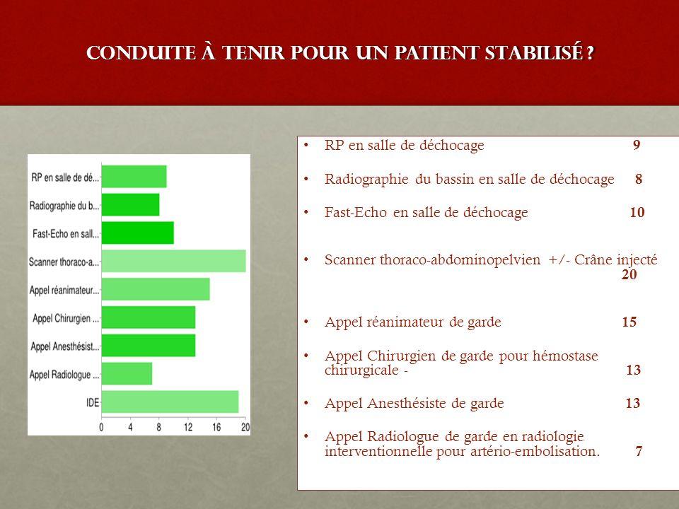 conduite à tenir pour un patient stabilisé