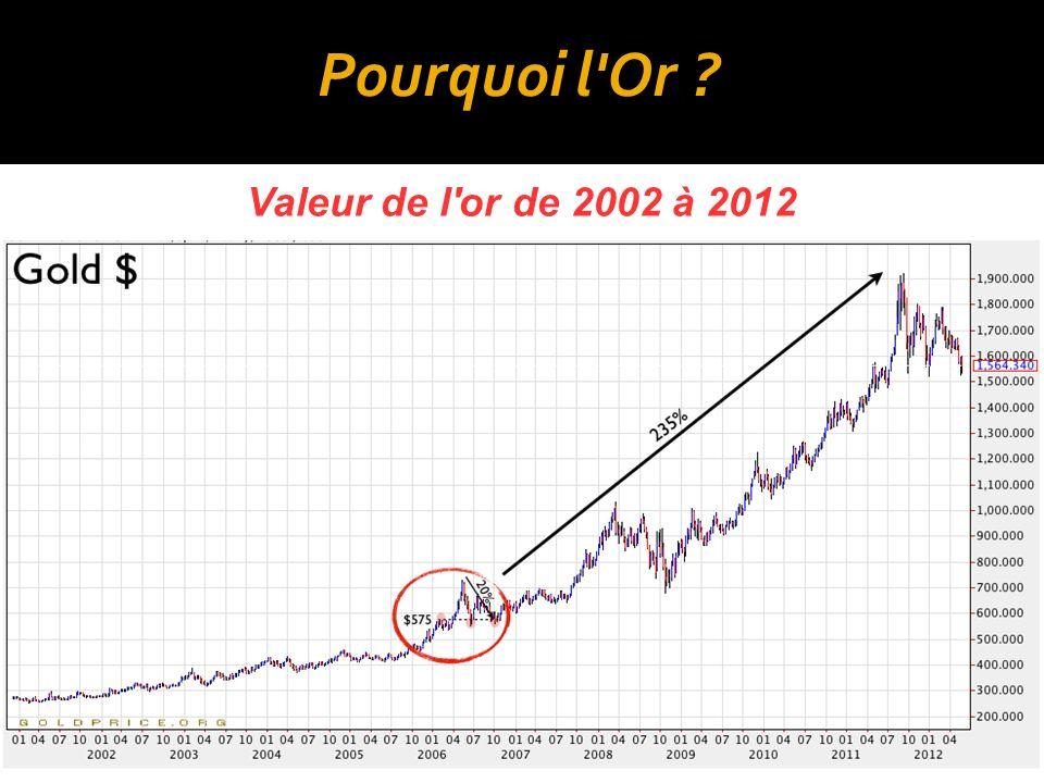 Pourquoi l Or Valeur de l or de 2002 à 2012