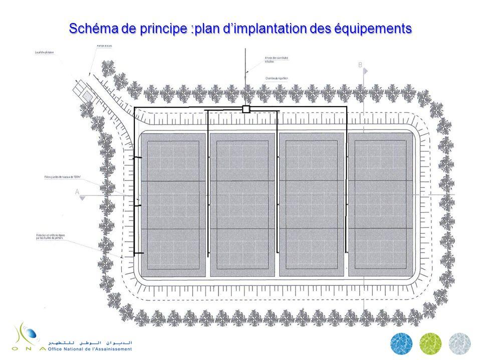 Schéma de principe :plan d'implantation des équipements