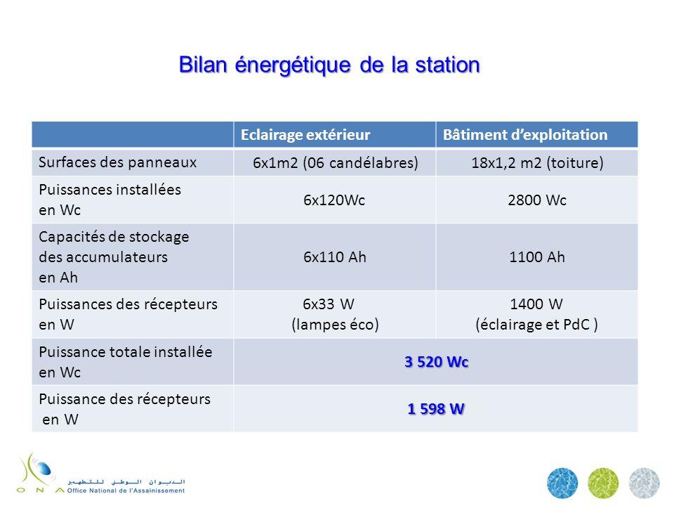Bilan énergétique de la station