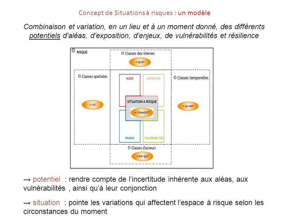 Concept de Situations à risques : un modèle