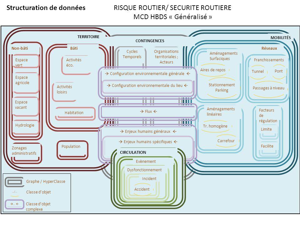 Structuration de données RISQUE ROUTIER/ SECURITE ROUTIERE