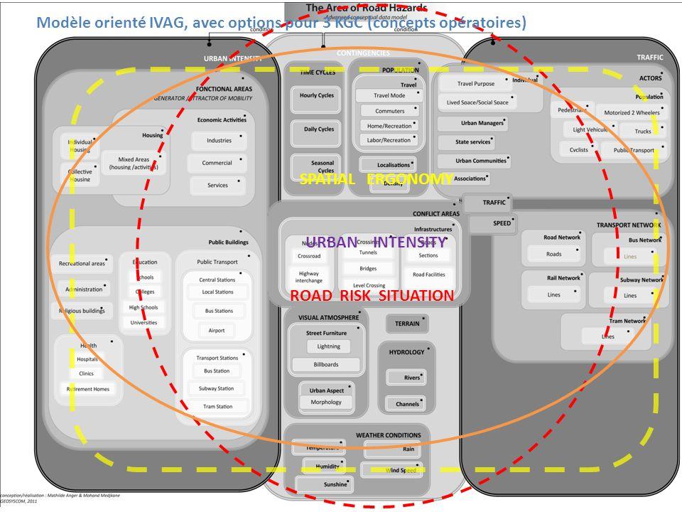 Modèle orienté IVAG, avec options pour 3 KGC (concepts opératoires)