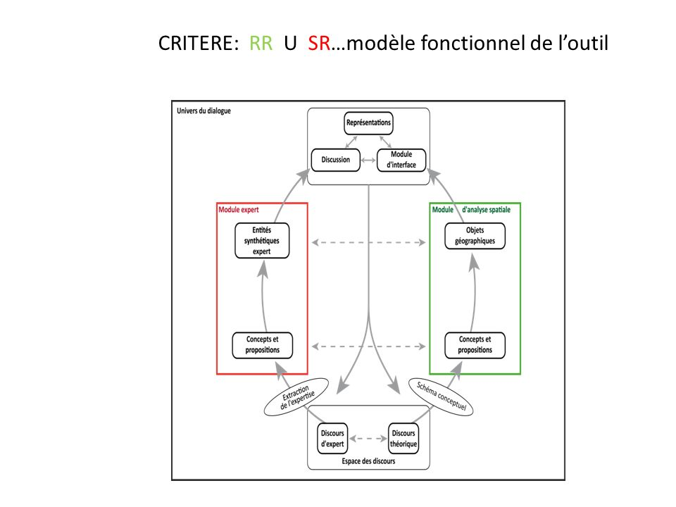 CRITERE: RR U SR…modèle fonctionnel de l'outil