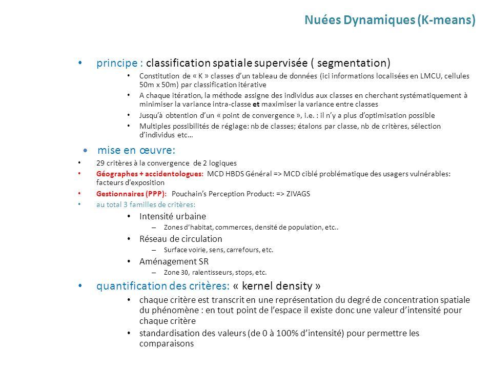Nuées Dynamiques (K-means)