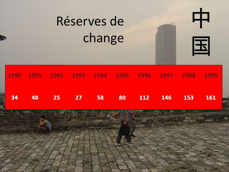 中 国. Réserves de change. 1990. 1991. 1992. 1993. 1994. 1995. 1996. 1997. 1998. 1999. 34.
