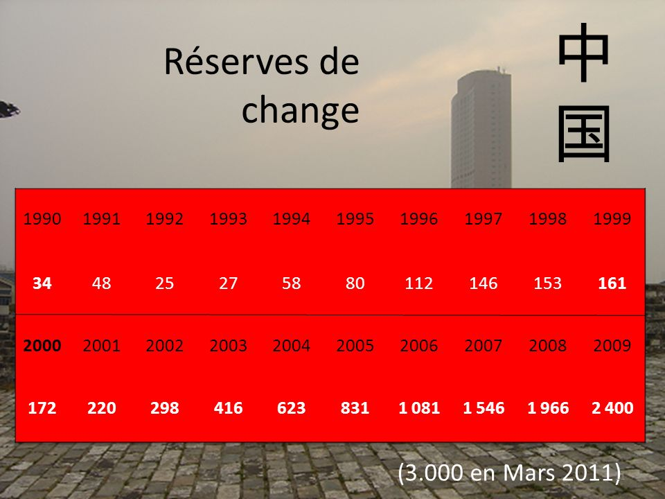 中 国 Réserves de change (3.000 en Mars 2011) 1990 1991 1992 1993 1994