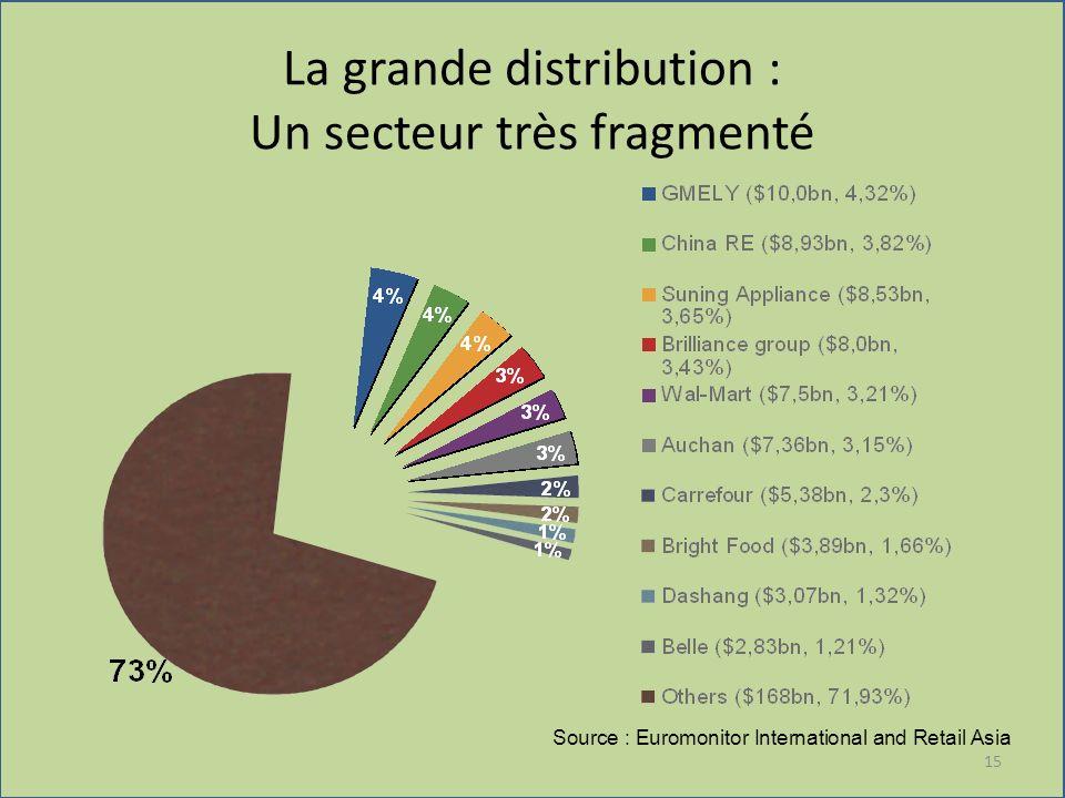 La grande distribution : Un secteur très fragmenté