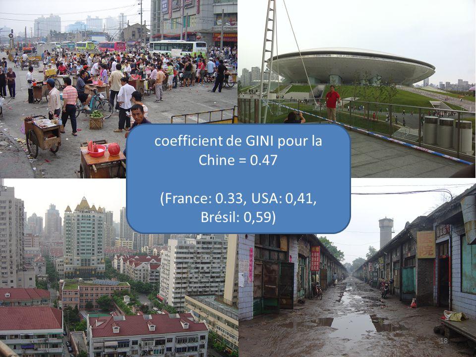 coefficient de GINI pour la Chine = 0.47