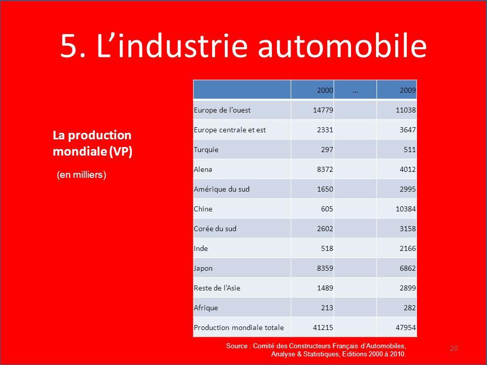5. L'industrie automobile