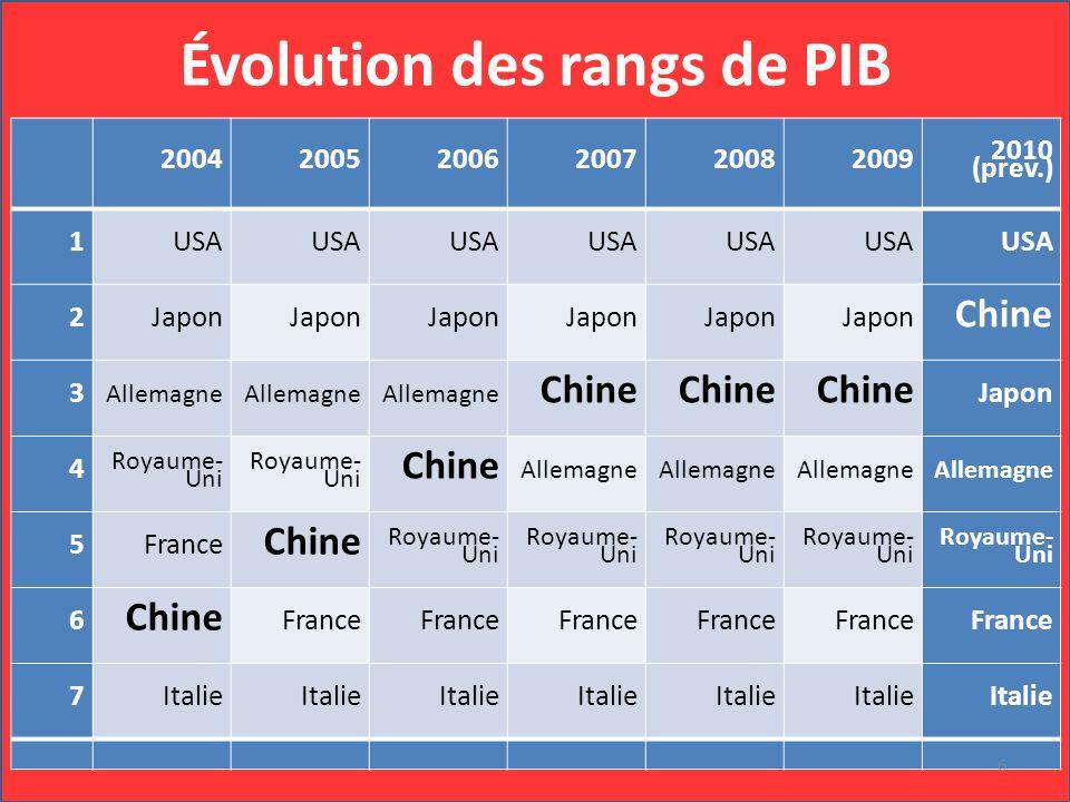 Évolution des rangs de PIB