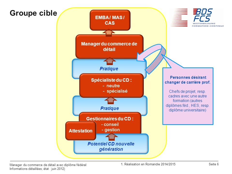 Groupe cible EMBA / MAS / CAS Manager du commerce de détail Pratique