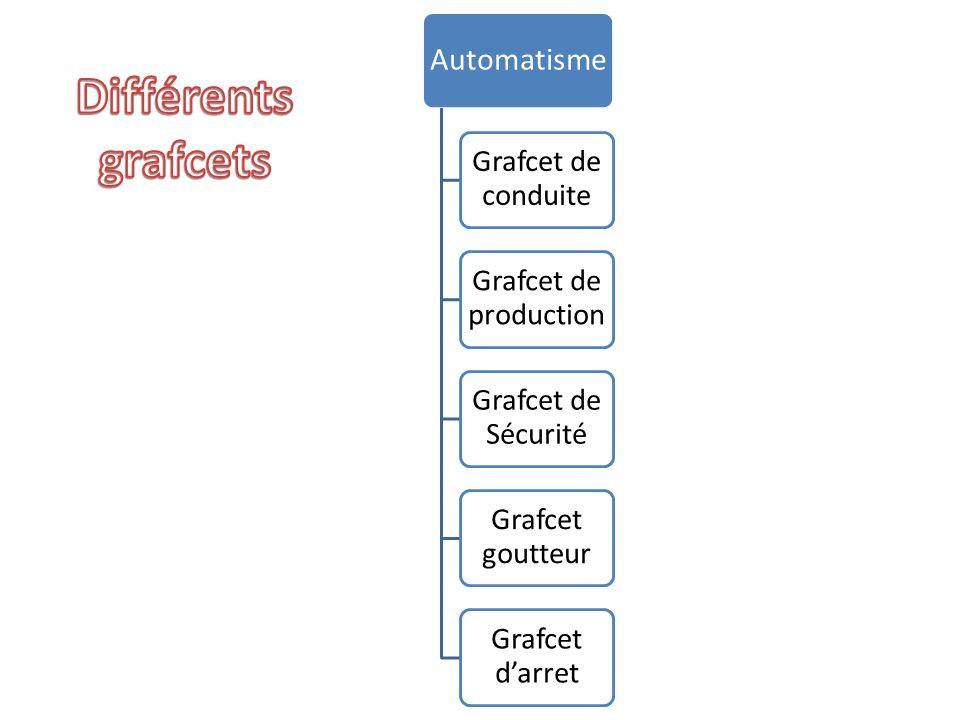 Différents grafcets Automatisme Grafcet de conduite