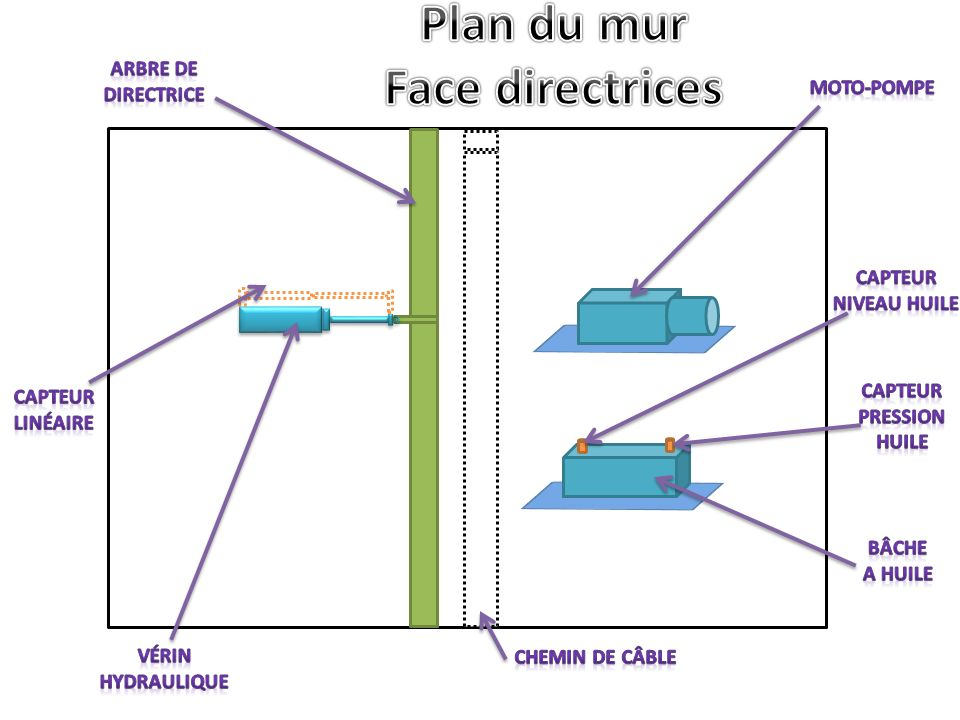 Plan du mur Face directrices