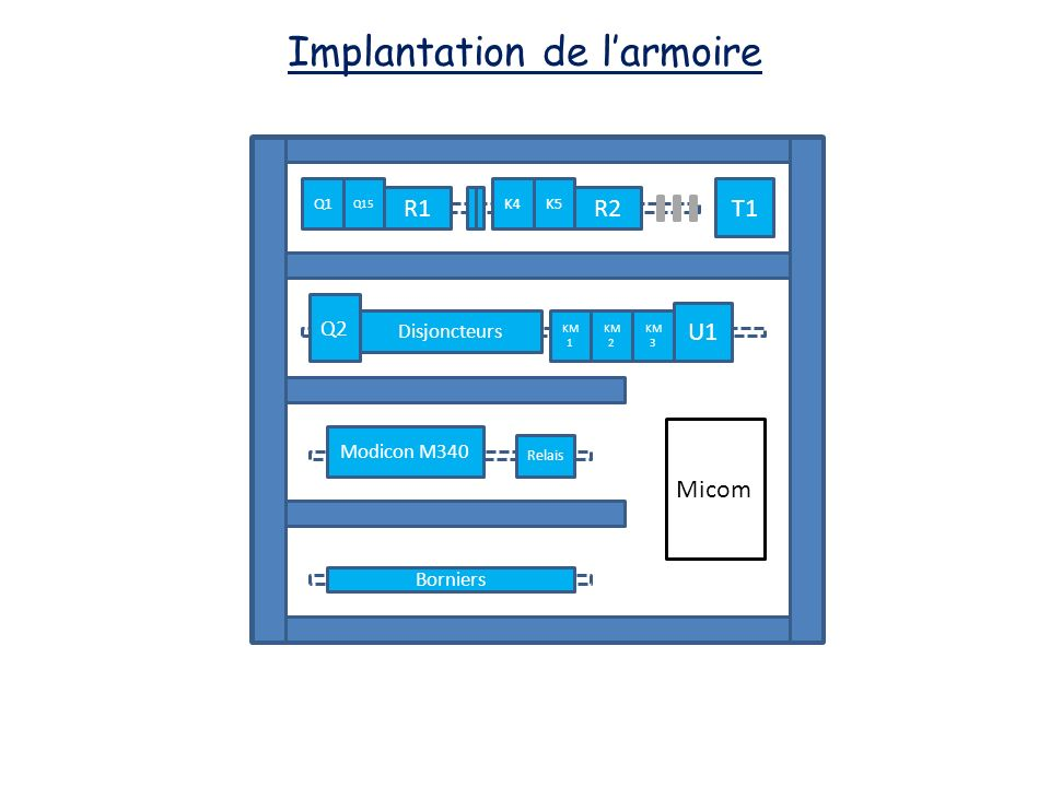 Implantation de l'armoire