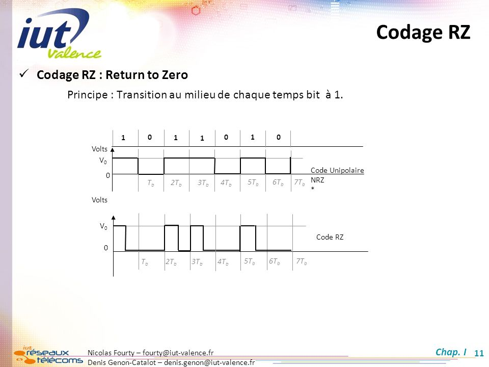 Codage RZ Codage RZ : Return to Zero