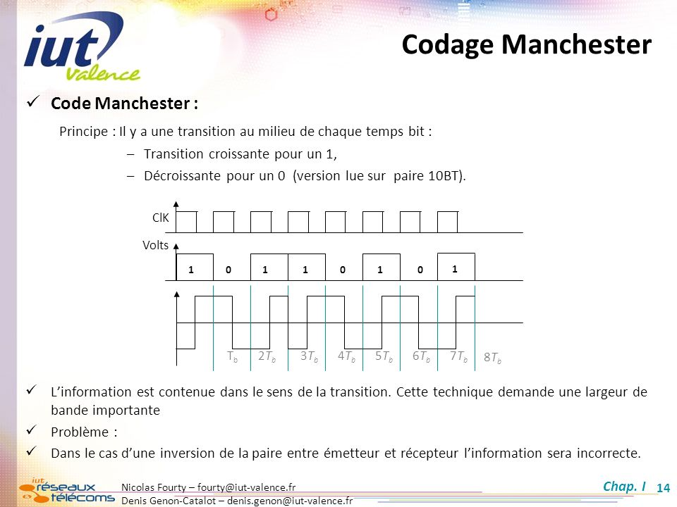 Codage Manchester Code Manchester :