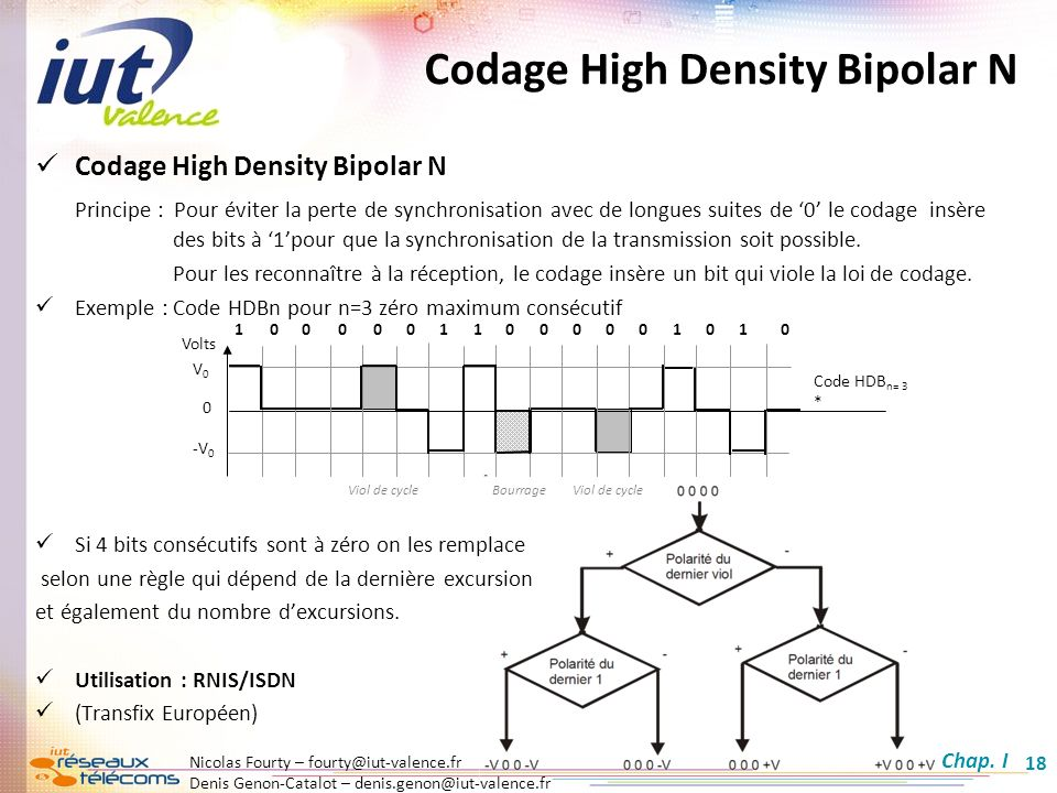 Codage High Density Bipolar N