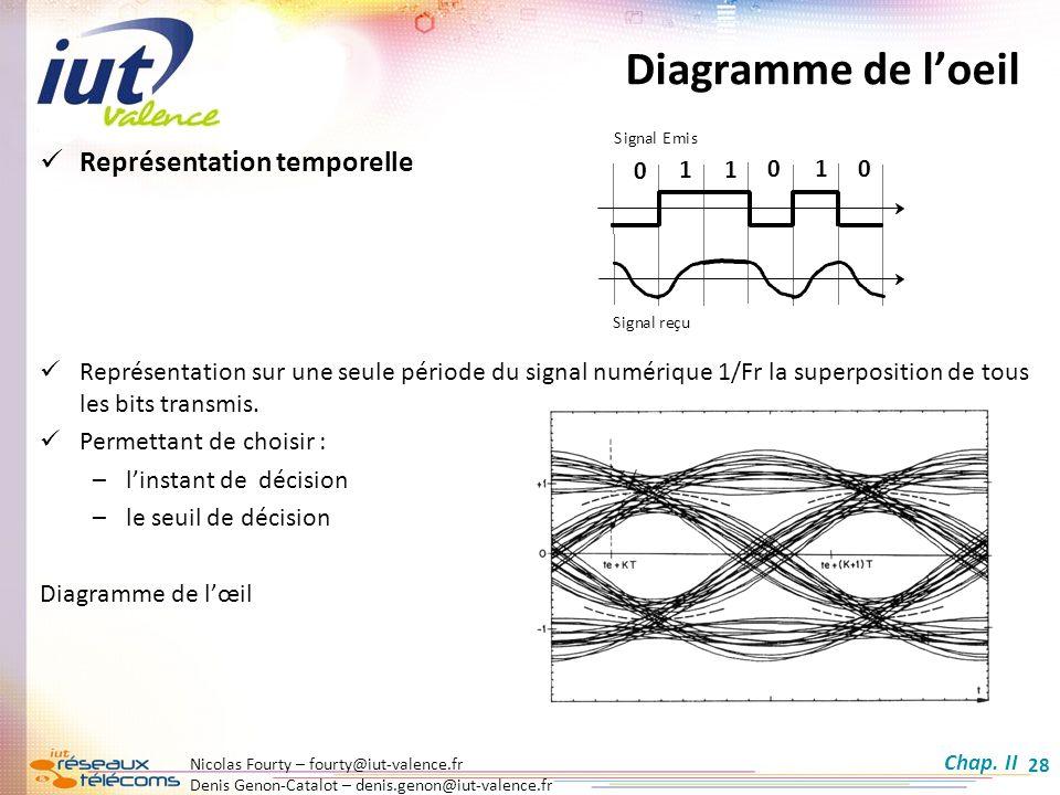 Diagramme de l'oeil Représentation temporelle