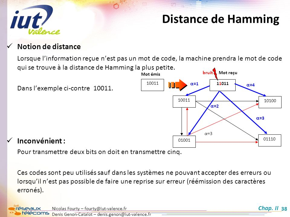 Distance de Hamming Notion de distance