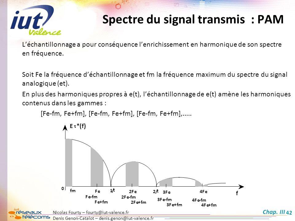 Spectre du signal transmis : PAM
