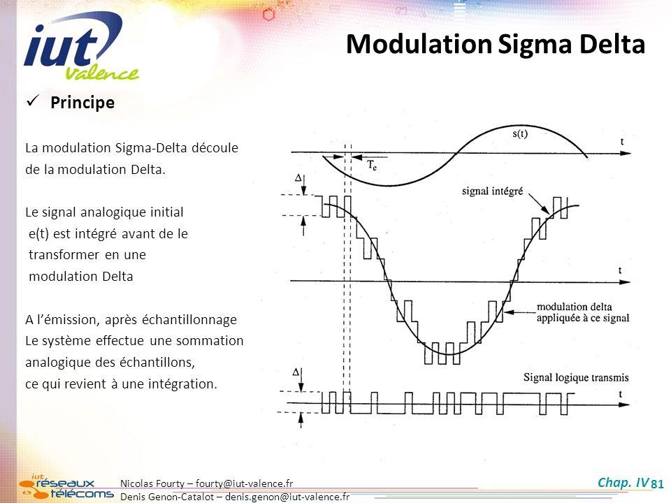 Modulation Sigma Delta
