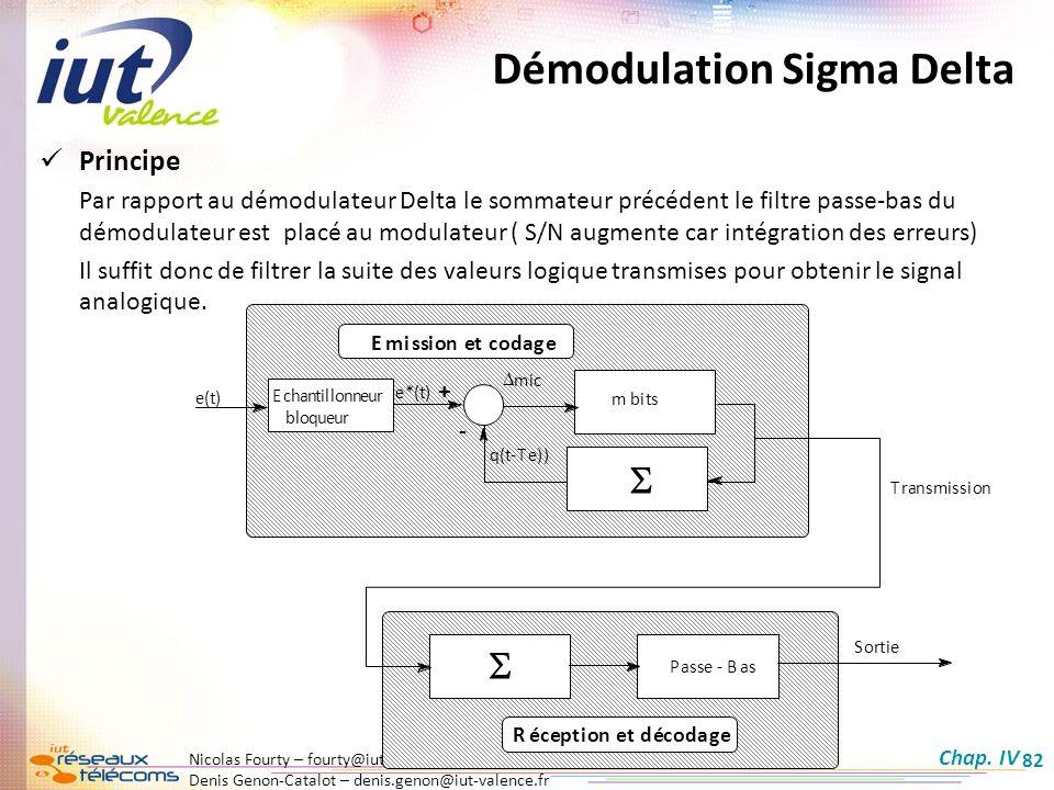 Démodulation Sigma Delta