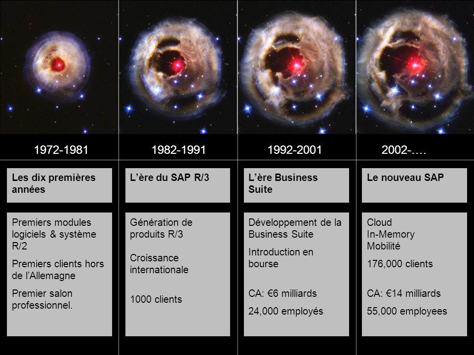 1972-1981 1982-1991 1992-2001 2002-…. Les dix premières années