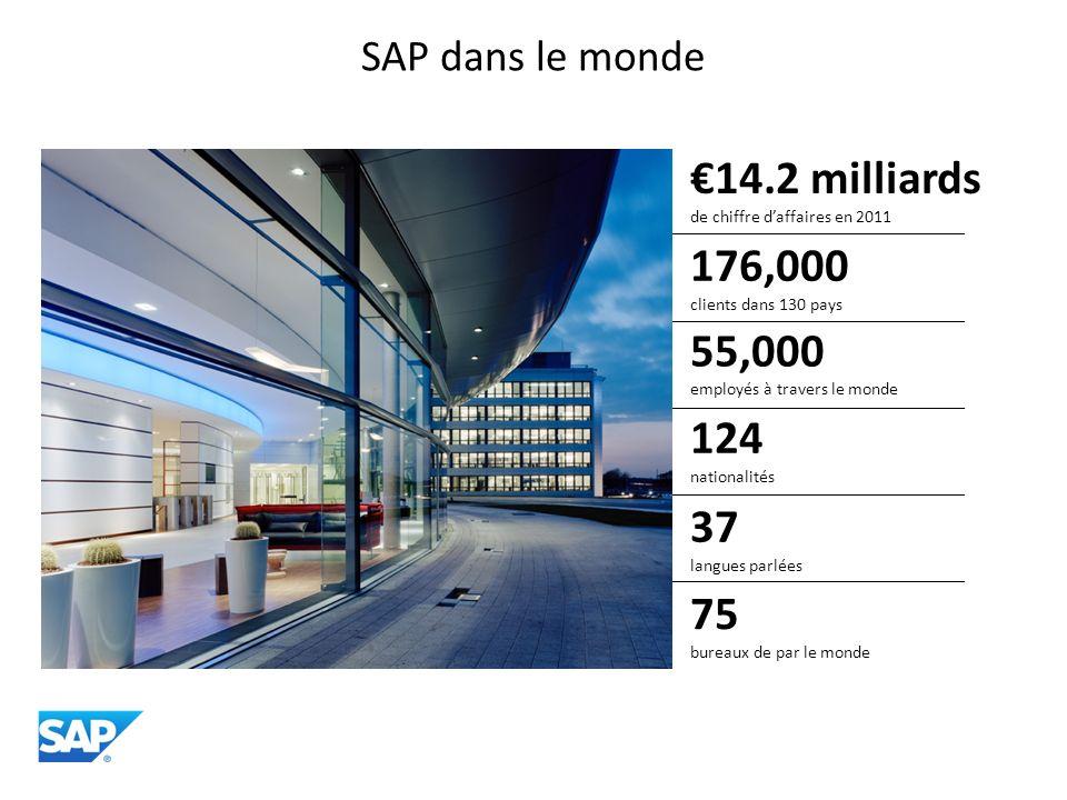 €14.2 milliards de chiffre d'affaires en 2011