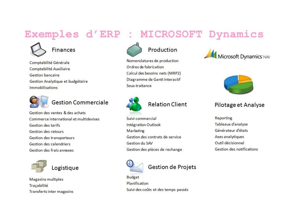 Exemples d'ERP : MICROSOFT Dynamics