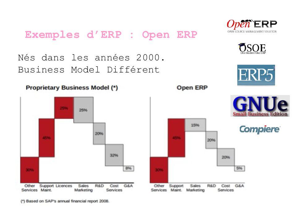 Exemples d'ERP : Open ERP