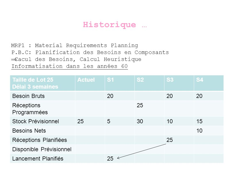 Historique … MRP1 : Material Requirements Planning