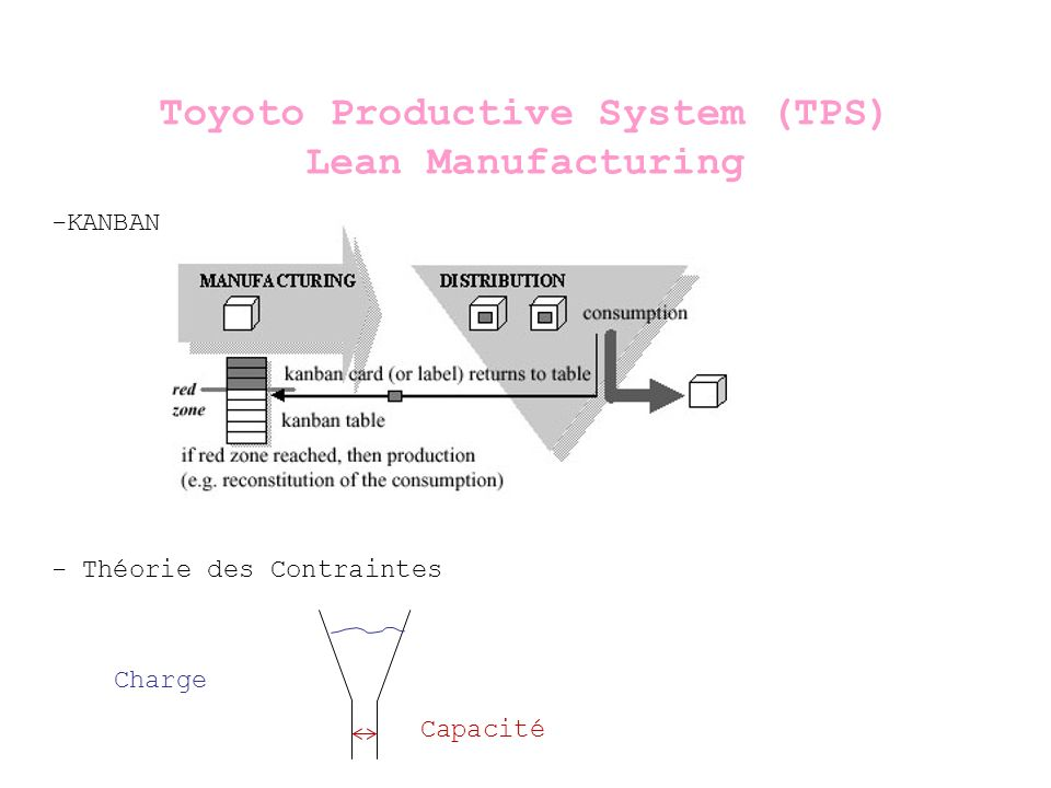 Toyoto Productive System (TPS)