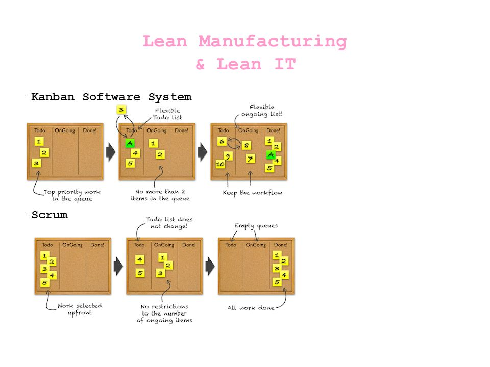 Lean Manufacturing & Lean IT