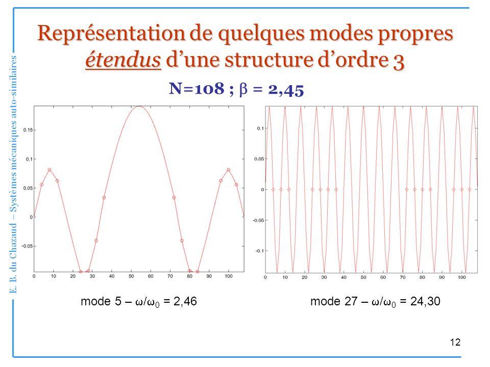 Représentation de quelques modes propres étendus d'une structure d'ordre 3