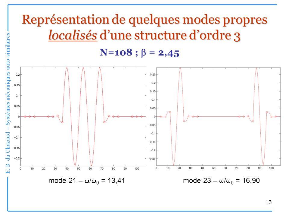 Représentation de quelques modes propres localisés d'une structure d'ordre 3