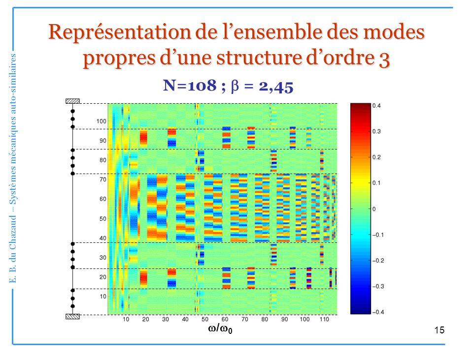 Représentation de l'ensemble des modes propres d'une structure d'ordre 3
