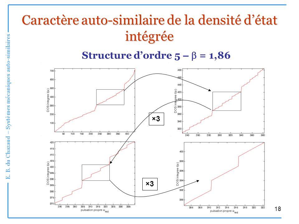 Caractère auto-similaire de la densité d'état intégrée