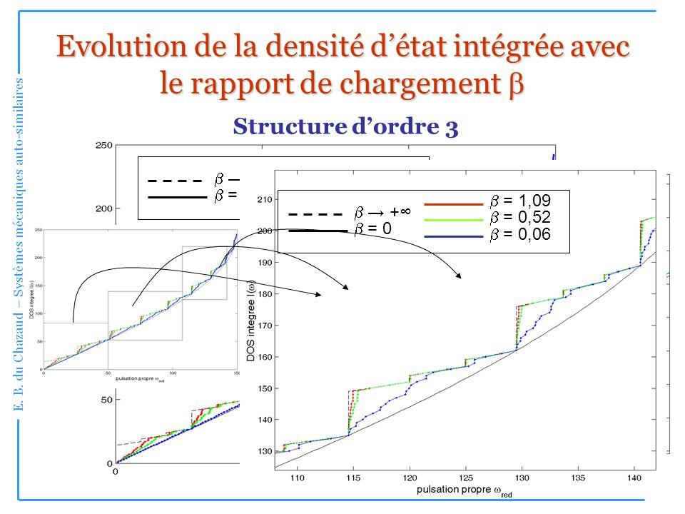 Evolution de la densité d'état intégrée avec le rapport de chargement b