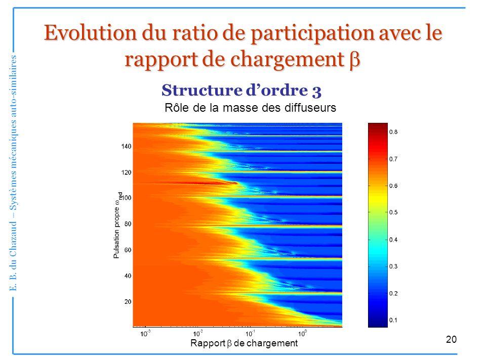 Evolution du ratio de participation avec le rapport de chargement b