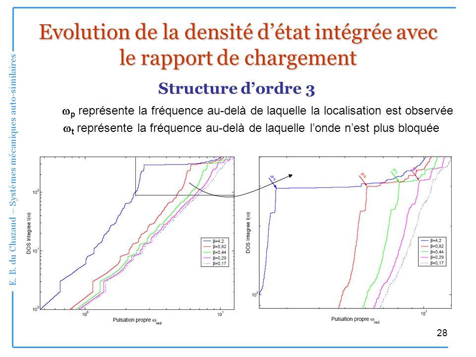 Evolution de la densité d'état intégrée avec le rapport de chargement