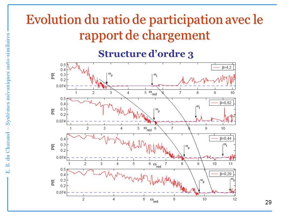 Evolution du ratio de participation avec le rapport de chargement