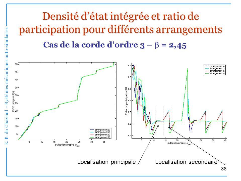 Densité d'état intégrée et ratio de participation pour différents arrangements