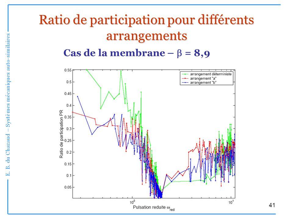 Ratio de participation pour différents arrangements