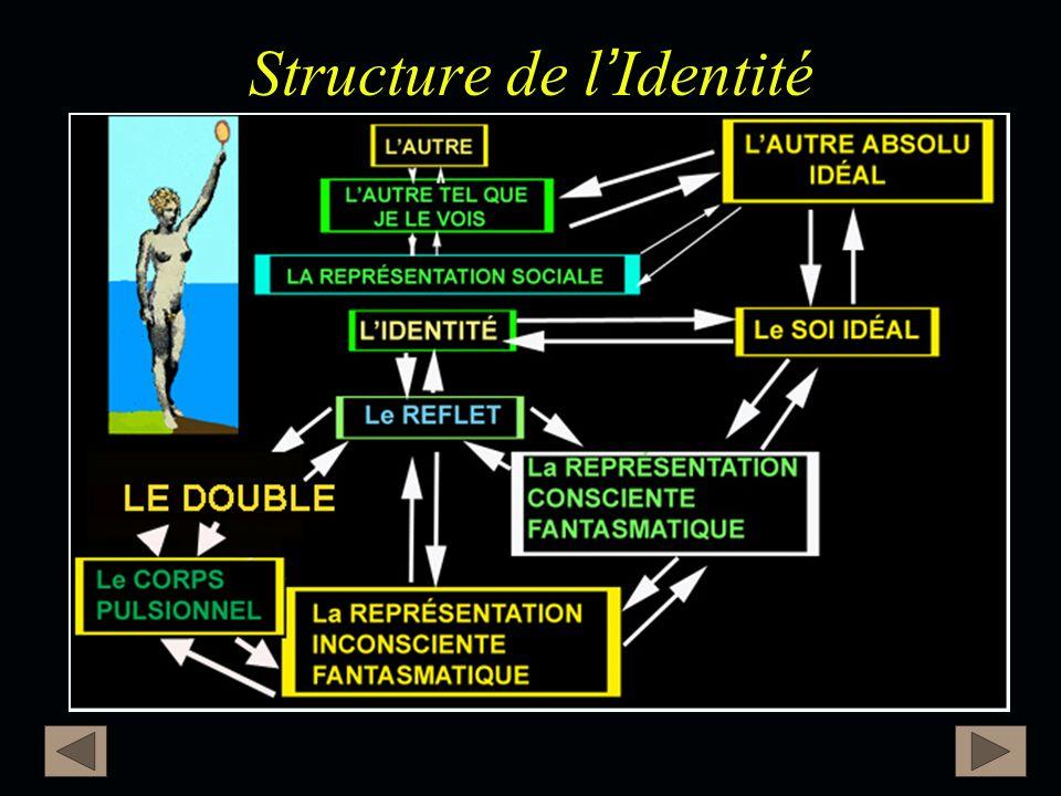 Structure de l'Identité