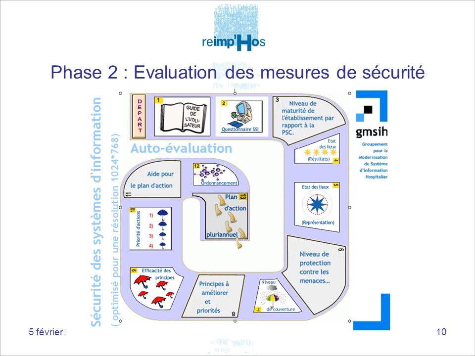 Phase 2 : Evaluation des mesures de sécurité
