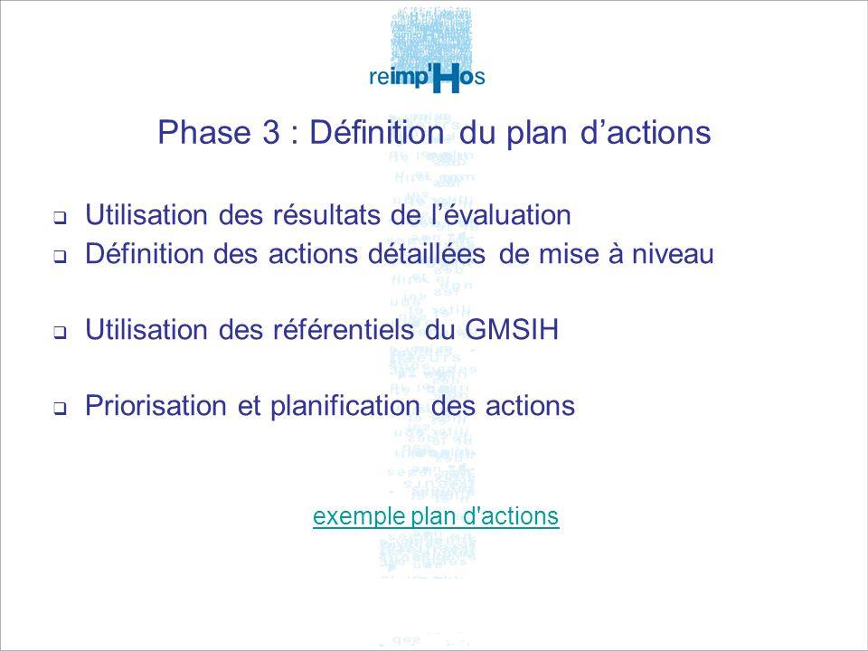Phase 3 : Définition du plan d'actions