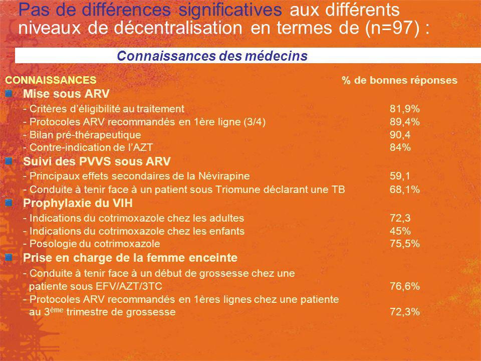 Pas de différences significatives aux différents niveaux de décentralisation en termes de (n=97) :