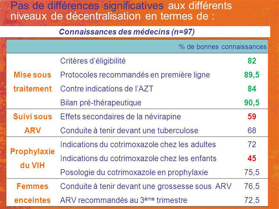 Pas de différences significatives aux différents niveaux de décentralisation en termes de :