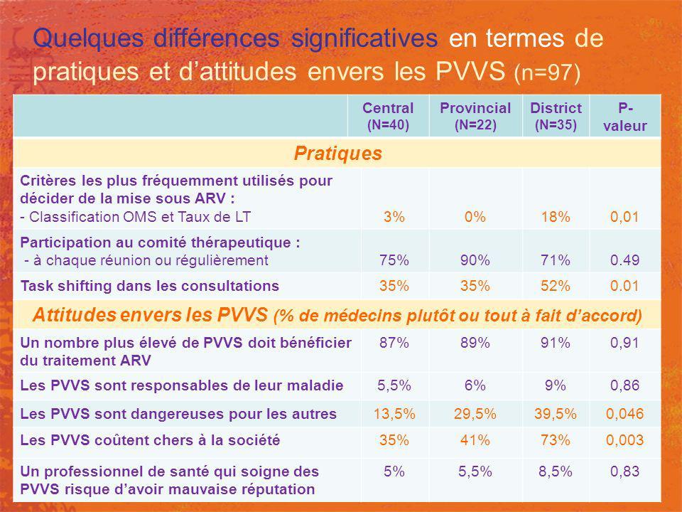 Quelques différences significatives en termes de pratiques et d'attitudes envers les PVVS (n=97)